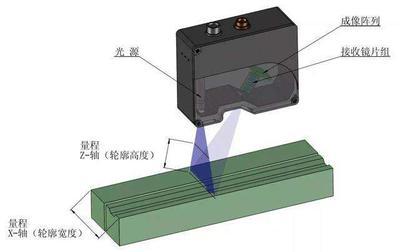 激光扫描传感器