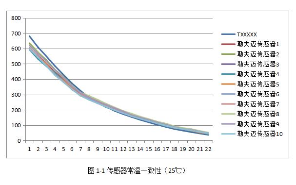 传感器常温一致性(1)