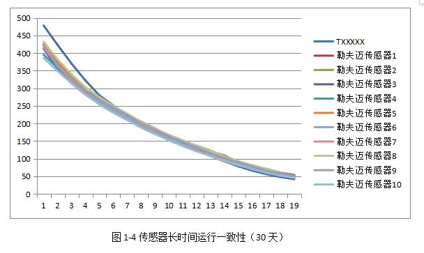 传感器常温一致性(4)