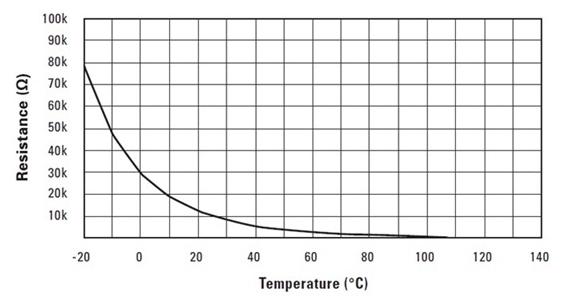 热敏电阻器