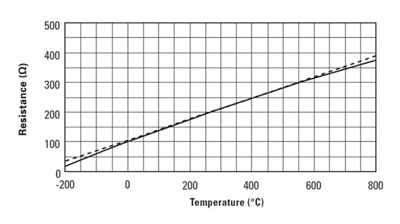 Pros and cons of four temperature sensor types